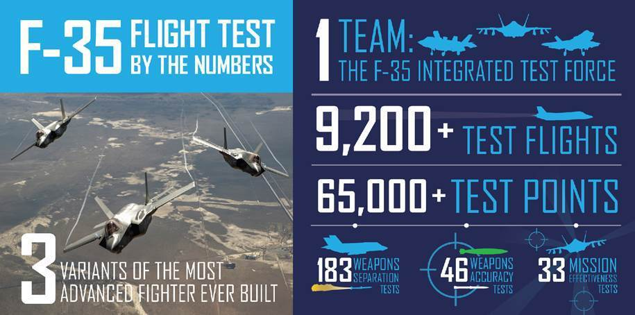 By The Numbers: F-35 SDD Flight Test (Graphic courtesy of Lockheed Martin - April 2018)