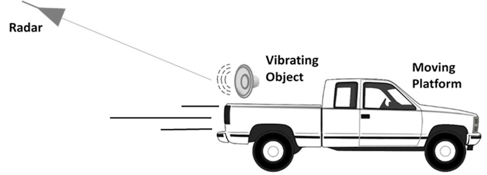 September 8, 2020 - A millimeter wave radar technique developed at U.S. Naval Research Laboratory can measure vibration and reproduce sound, even for moving targets like a vehicle at standoff distances. (U.S. Naval Research Laboratory photo by Daniel Parry)