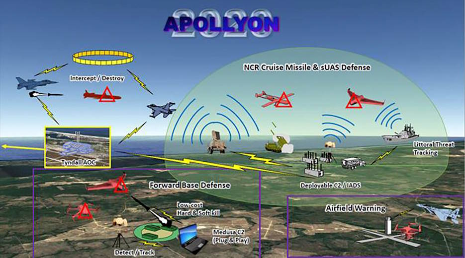 Unmanned aerial systems during the large-scale battle in the Apollyon 2020 exercise. (U.S. Air Force courtesy graphic)