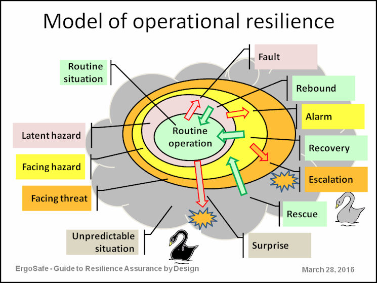 A model of system resilience, based on a model of system failure, described in the interactive guide for resilience assurance. (Designed by and courtesy of Avi Harel)