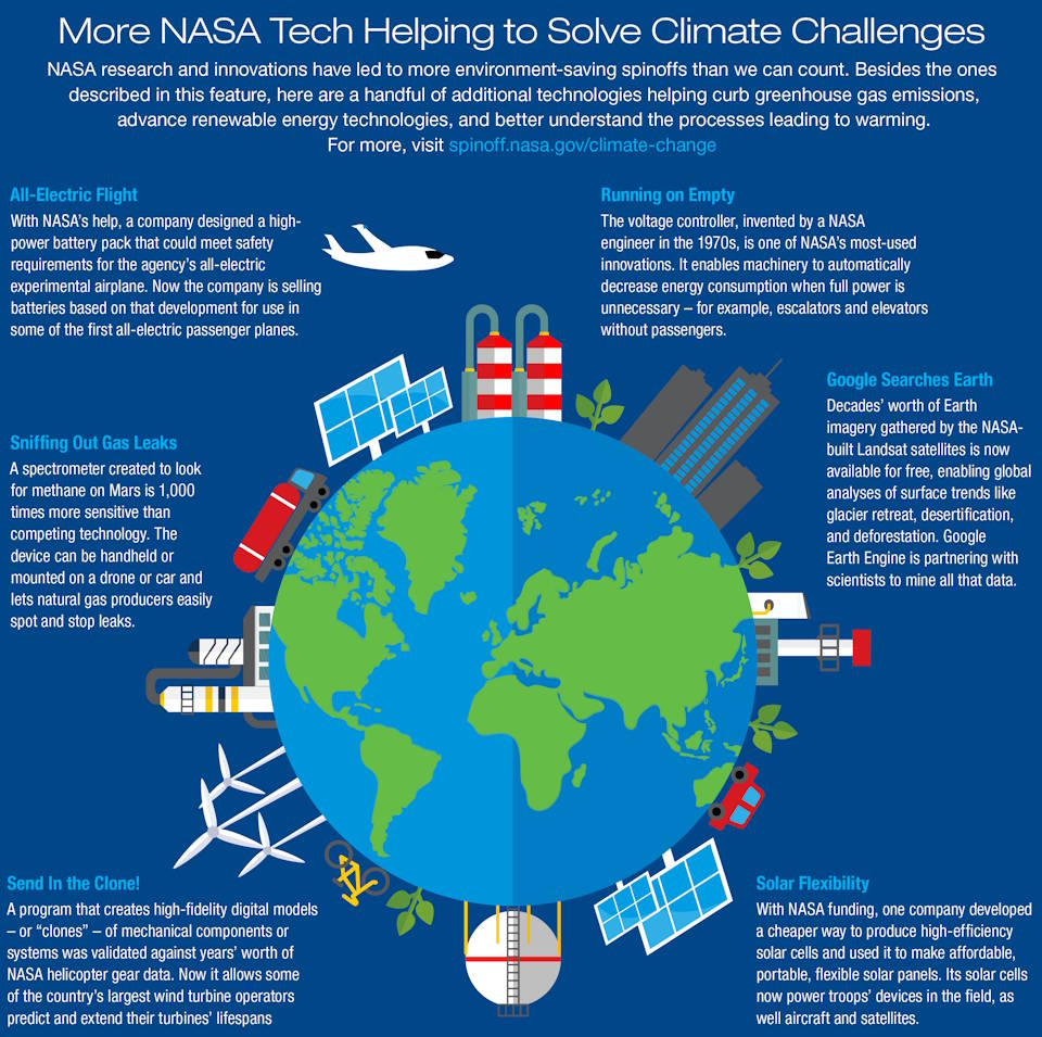 NASA research and innovations have led to many environment-saving spinoffs, and this graphic highlights a few. (NASA image)