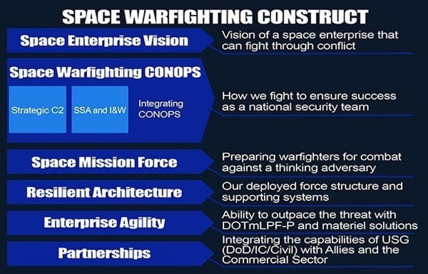 "(U.S. Air Force ""Space Warfighting Construct"" graphic by Serma Oeura, 2017)"
