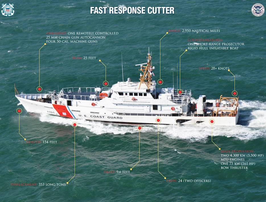 The 154 foot Sentinel-class fast response cutter is a key component of the Coast Guard's offshore fleet that is capable of deploying independently to conduct missions that include port, waterways and coastal security; fishery patrols; search and rescue; and national defense. Named after Coast Guard enlisted heroes, the FRCs are replacing the aging Island-class 110-foot patrol boats. The Sentinel-class cutter project delivers vital capability to the Coast Guard, helping to meet the service's need in the coastal zone and adjacent waters. (U.S. Coast Guard courtesy photo)