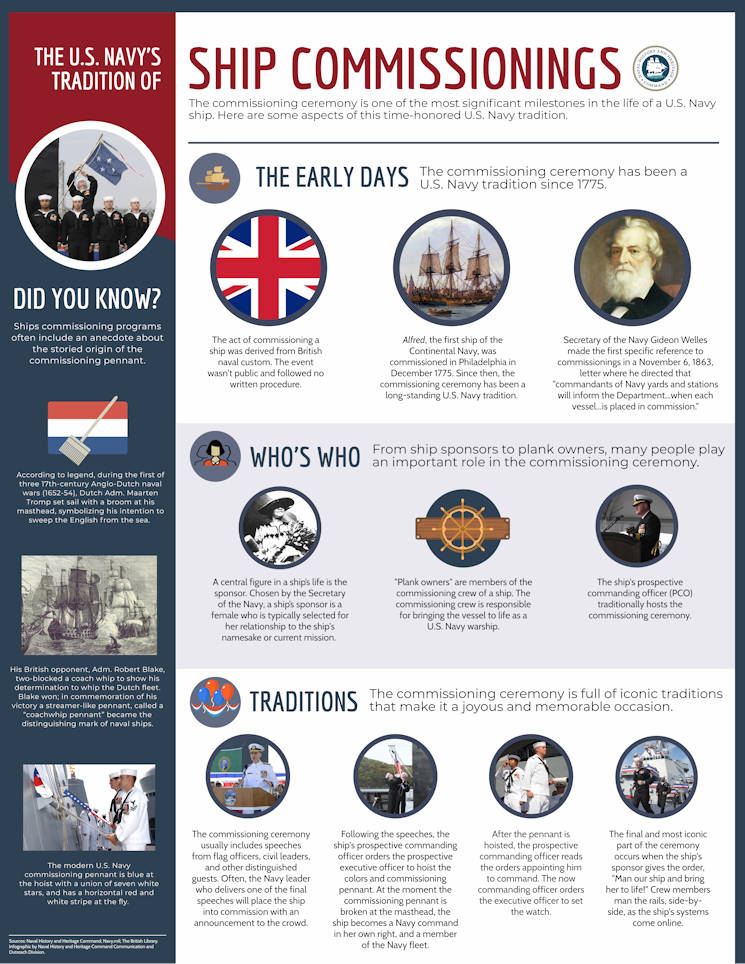 (This infographic shares the history and heritage behind ship commissionings. (U.S. Navy graphic by Annalisa Underwood - May 1, 2017)